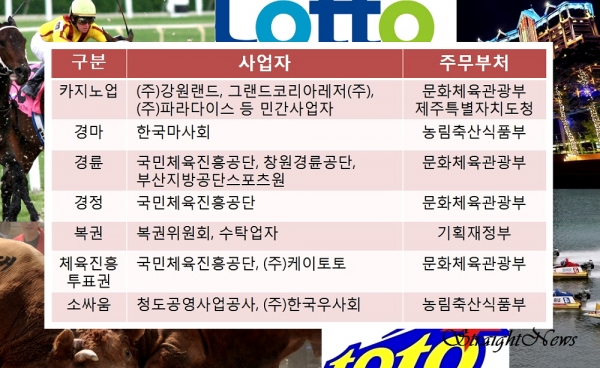 국내 사행산업 7종의 사업자와 주무부처(자료:사행산업통합감독위원회) ⓒ스트레이트뉴스/그래픽:김현숙