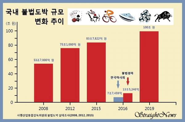 국내 불법도박 규모 변화 추이(2008, 2012, 2015)(자료:사행산업통합감독위원회) ⓒ스트레이트뉴스/그래픽:김현숙