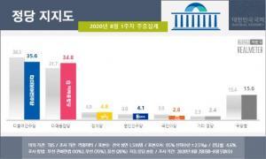 [여론조사] 턱밑까지 추격한 통합당 지지도...민주당 '아찔'