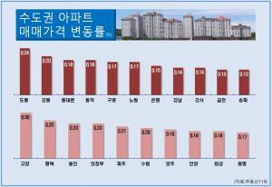 서울 아파트 매매·전세가격 상승폭 동반 축소