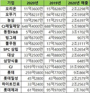 작년 식음료 기부금 ↓…CJ·CJ제일제당 '기부천사'