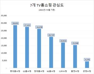 '집콕시대' 롯데홈쇼핑 관심도 최고…호감도는 NS홈쇼핑