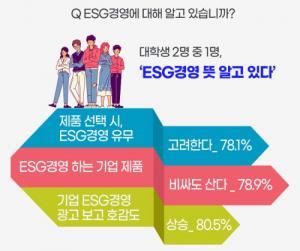 대학생 80%, 'ESG경영' 제품 구매 선택에 중요
