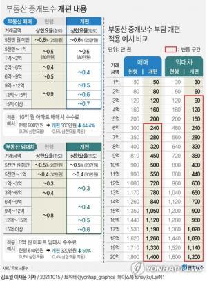 19일부터 주택 중개수수료 절반으로 낮아진다